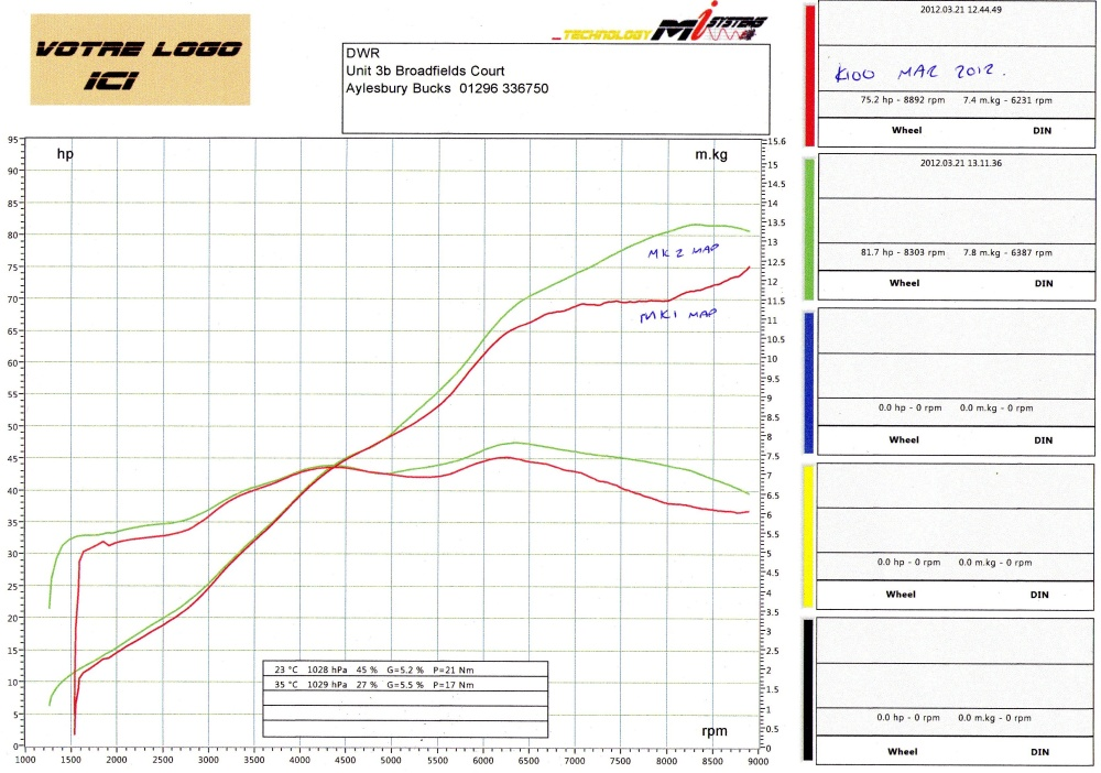 bsk speedworks s dyno graph stock k100 using bsk programmable engine management dyno graph jpg